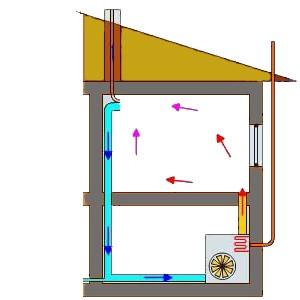 Прямоточная система отопления