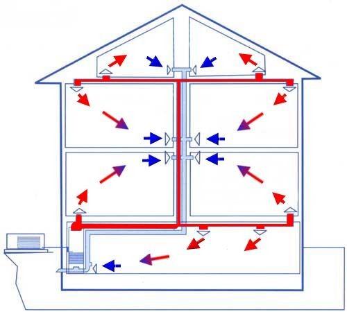 Рециркуляционная система отопления