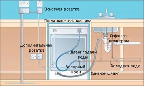 Как подключена посудомойка