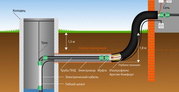 Устройство автономной системы водоснабжения
