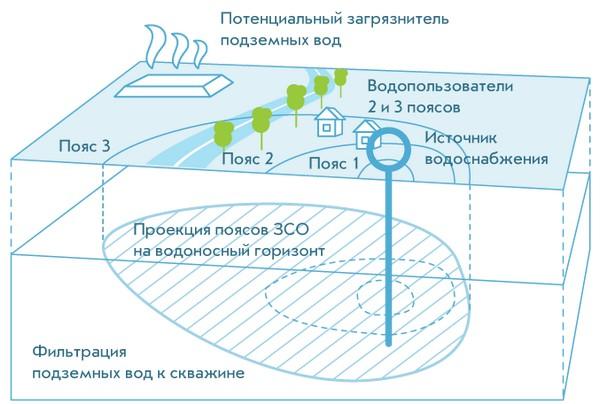 Границы водоохранной зоны